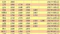 河南等省份上调最低工资 企事业退休养老金上调5.5%