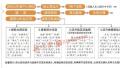 哈尔滨市公积金网上还贷须本人银行卡注册 具体这样操作