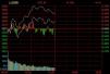 午评:沪指震荡上行涨0.24% 次新股板块掀涨停潮