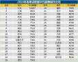 2018春季求职白领薪酬排行:哈尔滨平均5818元