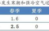 寒潮蓝色预警解除 未来几天中国大部地区气温将陆续缓慢回升