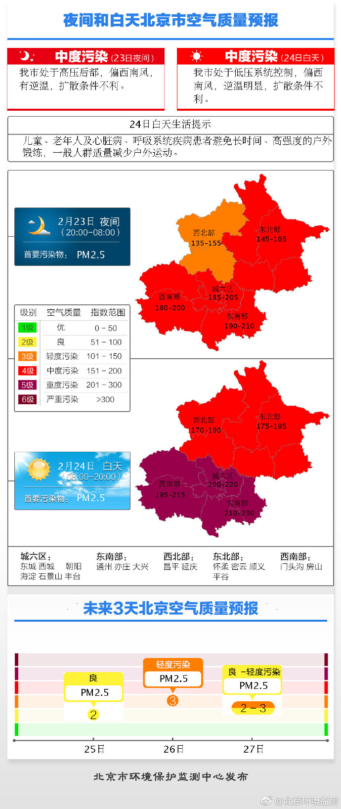 图片来源:北京市环境保护监测中心官方微博