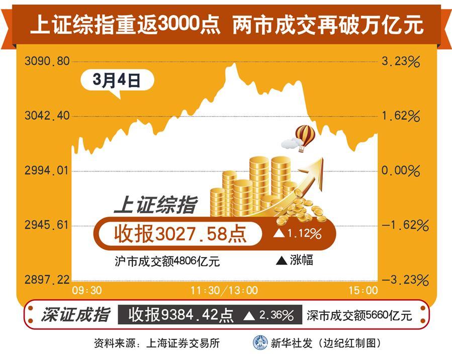 (图表)[财经·动态]上证综指重返3000点 两市成交再破万亿元