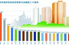 """中国城市竞争力:""""南强北弱""""""""东中一体""""格局凸显"""