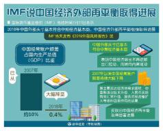 国际货币基金组织:中国经济外部再平衡取得进展