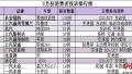 2月汽車投訴榜出爐:上汽旗下多品牌上榜 紳寶X65位列前三