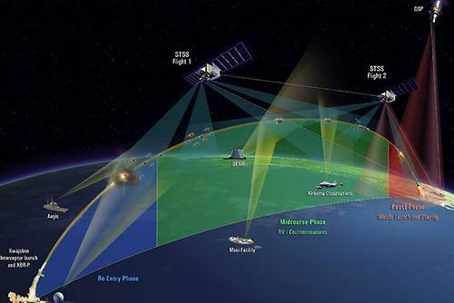 陆海空天的天地一体组网实现空间信息体系化