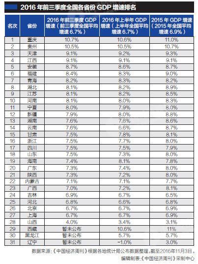 省 gdp_中国各省gdp排名图片