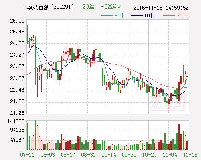 华录百纳股东披露减持计划-中国搜索头条