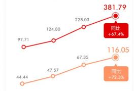网易2016财年净利增长超7成,丁磊:《阴阳师》要走向国际