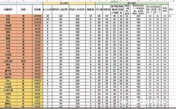 澳门mg电子游艺:网络主播天佑全网被禁 直播行业将迎史上最严监管?