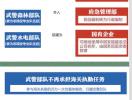 侠客岛:一文清晰读懂党和国家机构改革方案