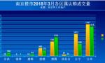 """""""金三""""成色不足 南京楼市创近4年成交新低"""