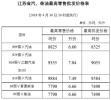 5月1日0时起,江苏92#汽油降至7.04元