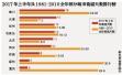 """""""炎值""""爆表!逼近39℃ 北京高温天气持续至周日"""