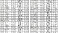 7月1日起青岛火车站实行新的列车运行图 (附新时刻表)