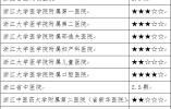 """挂号排队几分钟?看浙江17家省级医院""""最多跑一次""""9月榜单"""