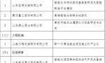 山东发首批86项产业关键共性技术重点攻关项目