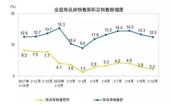 全国房地产开发投资增速连续3个月回落   郑州房价还在涨