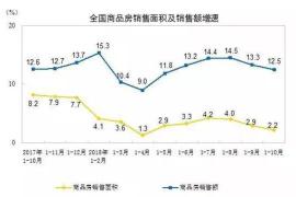 国家统计局:房地产开发投资增速回落 郑州房价还在涨