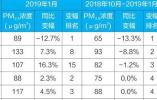 生态环境部:京津冀秋冬空气质量北京PM2.5最低