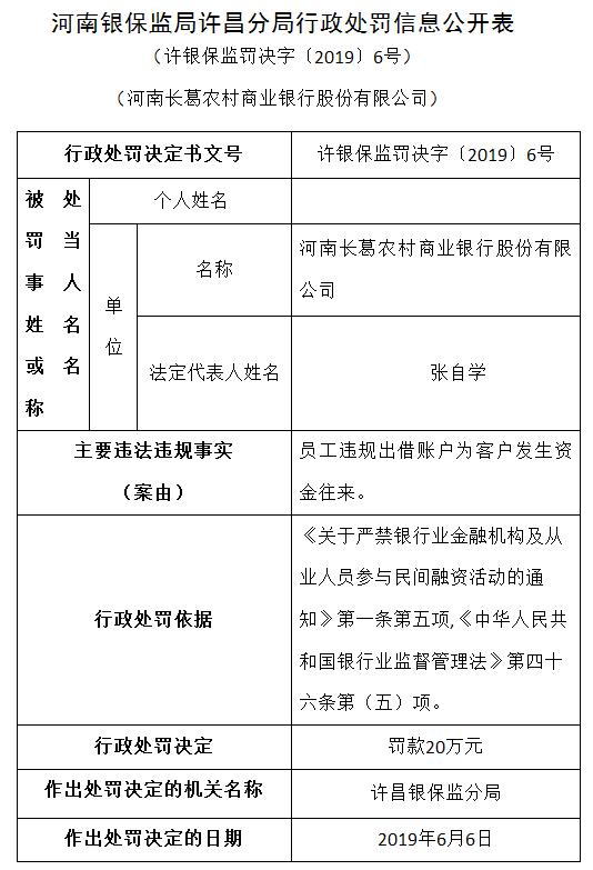 河南长葛农商银行被罚20万元 员工违规出借账户