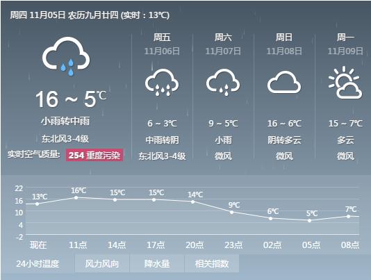 郑州近几天天气预报图片