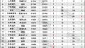 2016年12月TOP30 SUV销量投诉量对应点评