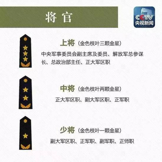朱福熙乙晓光晋升上将 媒体图解解放军军衔