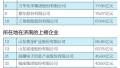 山东省企业品牌价值百强榜:海尔青啤海信占前三位