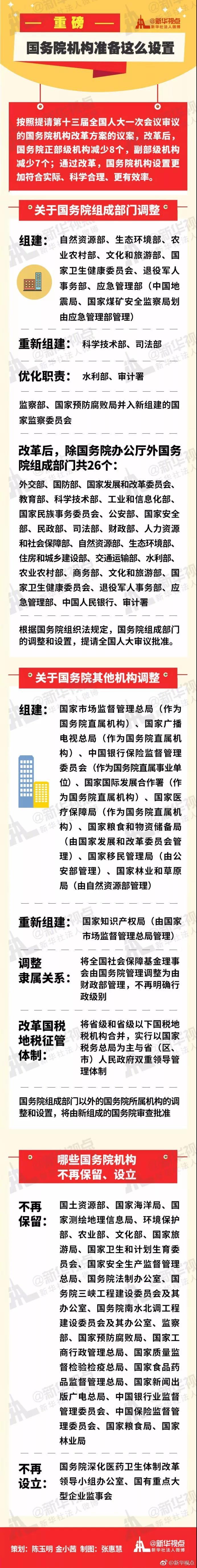 北京赛车pk官网app:正部级机构减少8个,副部级机构减少7个!国务院机构准备这么设置