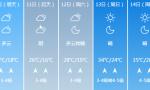 济南雷雨+7级阵风又来!之后气温直飙35℃