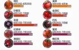 全国首个樱桃预报产品发布 大连樱桃6月初至7月上旬陆续面市