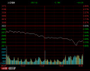 沪指收盘重挫近4%险守2900点 千股跌停重演