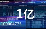 Magic世界杯视频播放量破1亿!