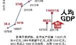 改革开放巨大成就:40年,青岛GDP增长286倍