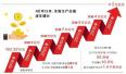40年河南GDP年均增长10.9% 数据见证经济大省崛起