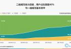 极光数据:ofo新增用户远超摩拜达1120万稳坐第一