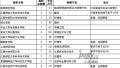 2017江西高招二本缺额院校二次网上征集志愿 未被录取考生今天别再错过