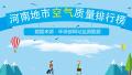 2017年12月19日 河南省地市空气质量指数排行