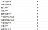 中国最好学科排名出炉:91个头牌学科分布在42校