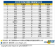 南京平均薪酬排行