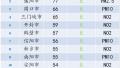 2017年12月17日 河南省地市空气质量指数排行
