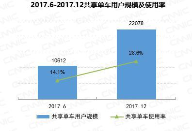 幸运飞艇有官网吗:第41次互联网发展报告发布:中国网民7.72亿!手机网民占97.5%
