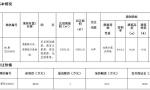 江北新区再挂一块地:将建五星级酒店
