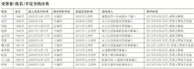 北京赛车app:数十名女性被囚禁卖淫:女孩被倒挂呛水 逃离过程惊心动魄