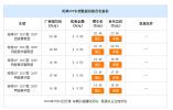 传祺GS7促销优惠5000元 欢迎试乘试驾