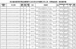 河北机关事业单位招聘上千人,抓紧报名