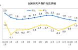 """2月CPI涨1.5% 连续3个月处于""""1时代"""" PPI涨0.1%"""