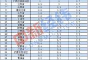31省份6月份物价走势:17省份涨幅低于全国 河南持平